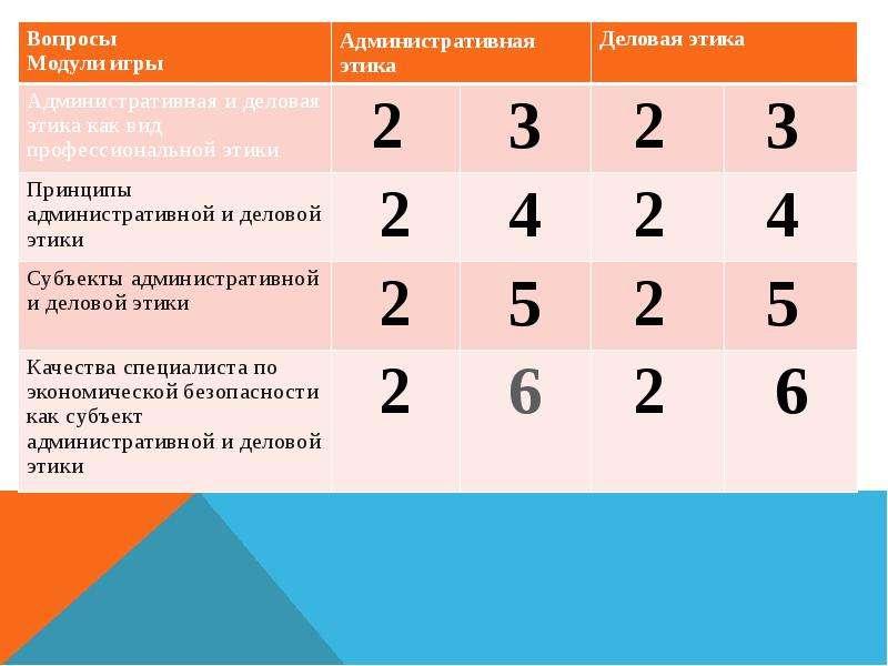 Игра «Административная и деловая этика», слайд 2