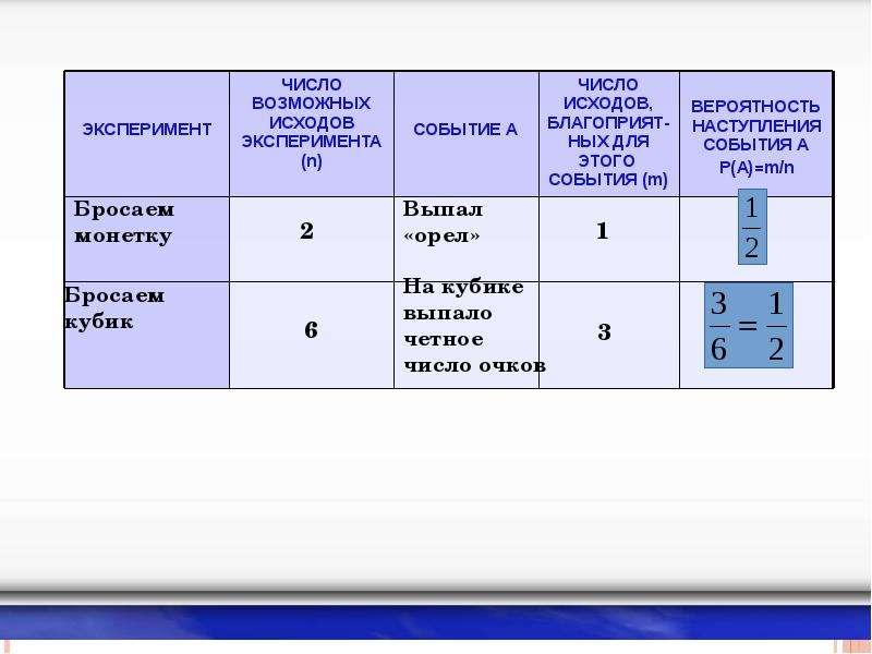 Вероятностные методы обработки информации, слайд 18