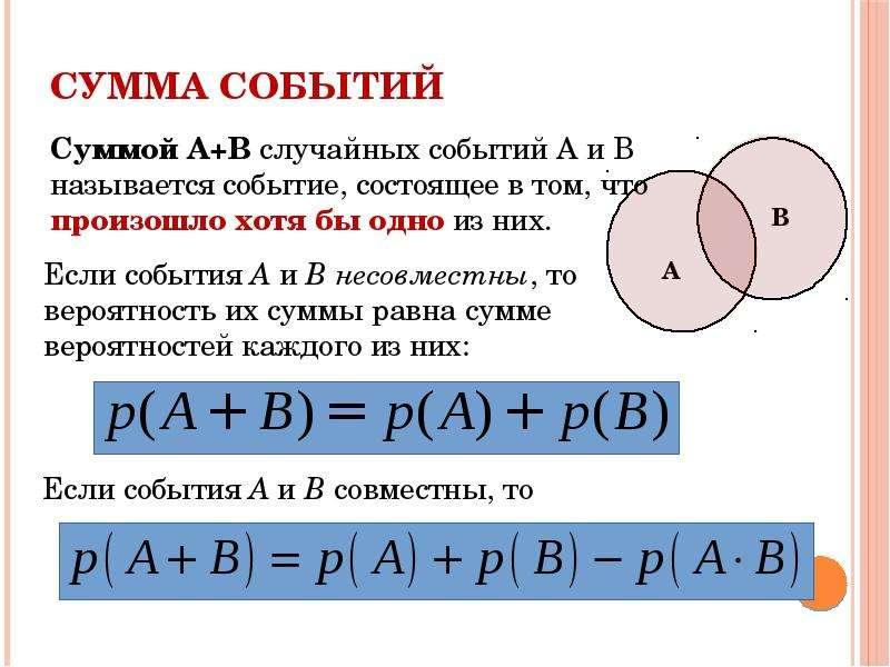 Сумма событий Суммой A+B случайных событий A и B называется событие, состоящее в том, что произошло