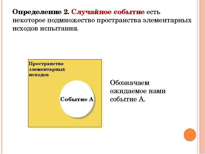 Определение 2. Случайное событие есть некоторое подмножество пространства элементарных исходов испыт