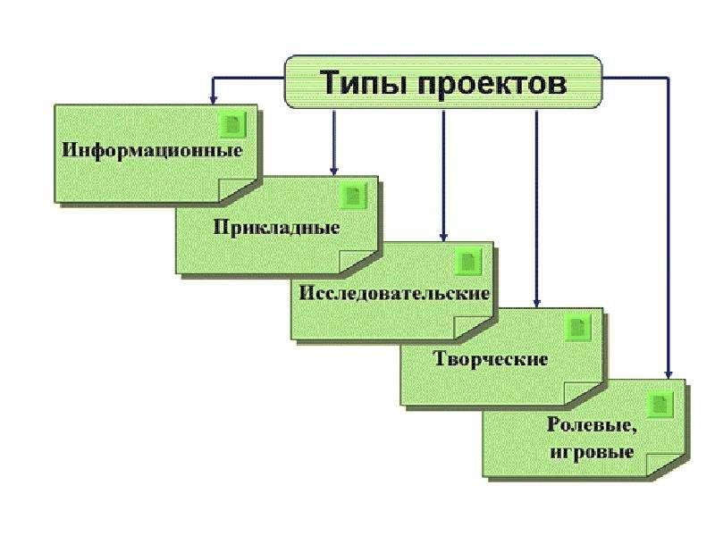 Проектная деятельность на уроке иностранного языка, слайд 11