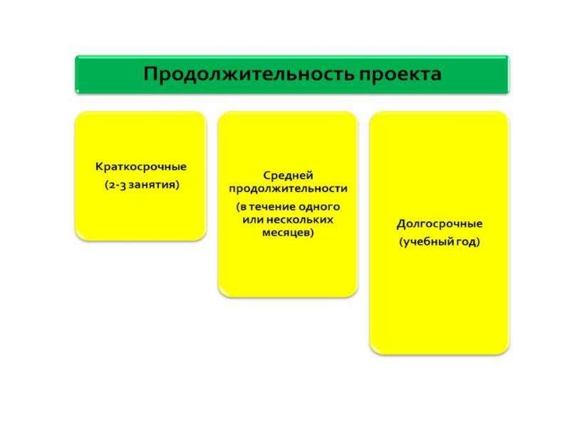 Проектная деятельность на уроках иностранного языка как средство реализации компетентностного подход