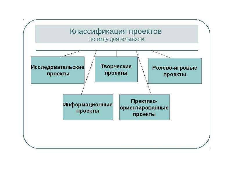Проектная деятельность на уроке иностранного языка, слайд 21
