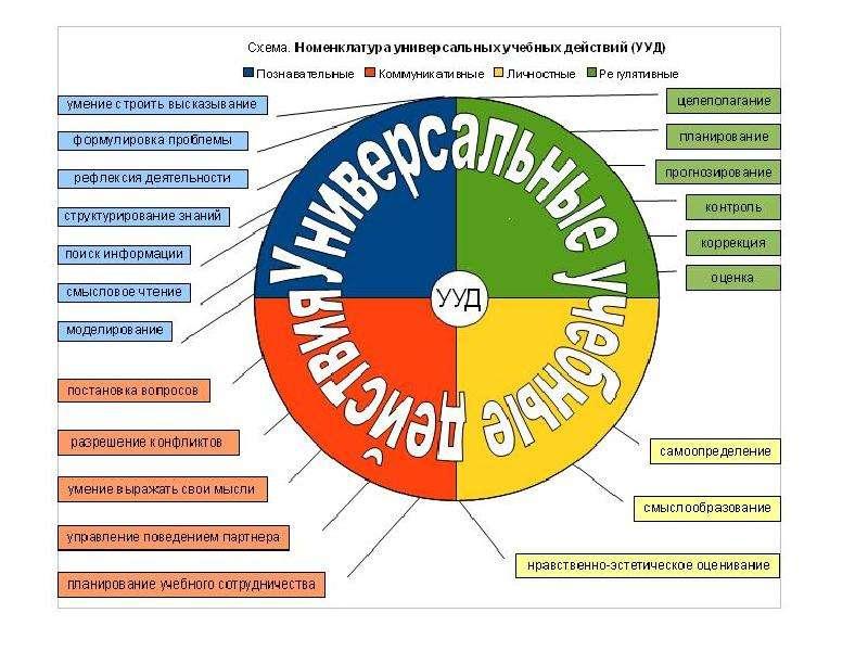 Проектная деятельность на уроке иностранного языка, слайд 22