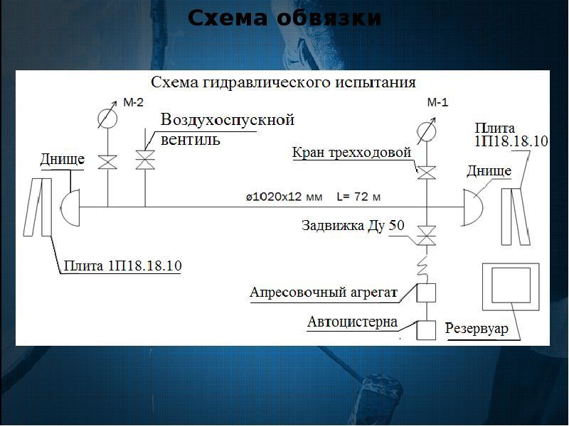 Разработка технологической документации на проведение капитального ремонта участка магистрального нефтепровода закрытым метод, слайд 11