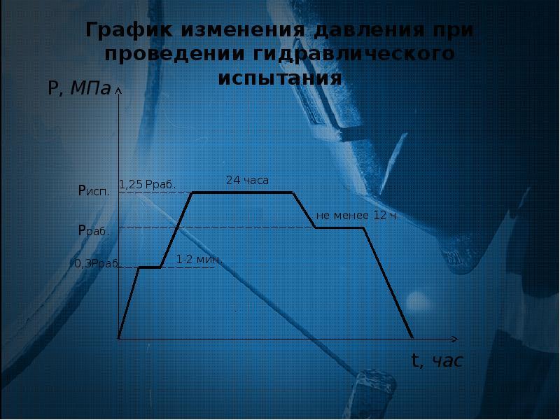 Разработка технологической документации на проведение капитального ремонта участка магистрального нефтепровода закрытым метод, слайд 12