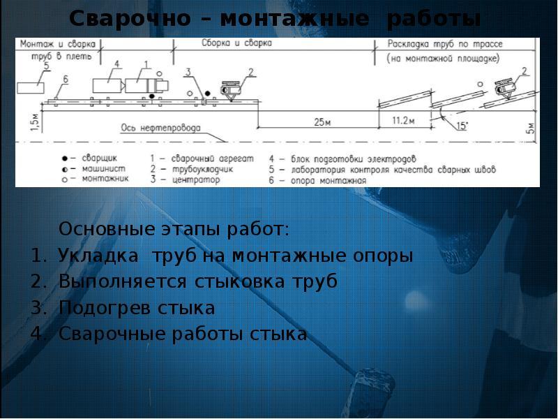 Сварочно – монтажные работы