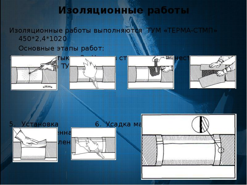 Изоляционные работы Изоляционные работы выполняются ТУМ «ТЕРМА-СТМП» 450*2,4*1020 Основные этапы раб