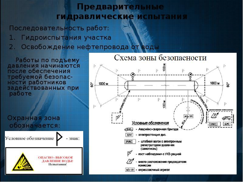 Предварительные гидравлические испытания Последовательность работ: Гидроиспытания участка Освобожден
