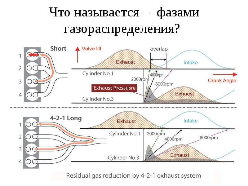 Что называется – фазами газораспределения?