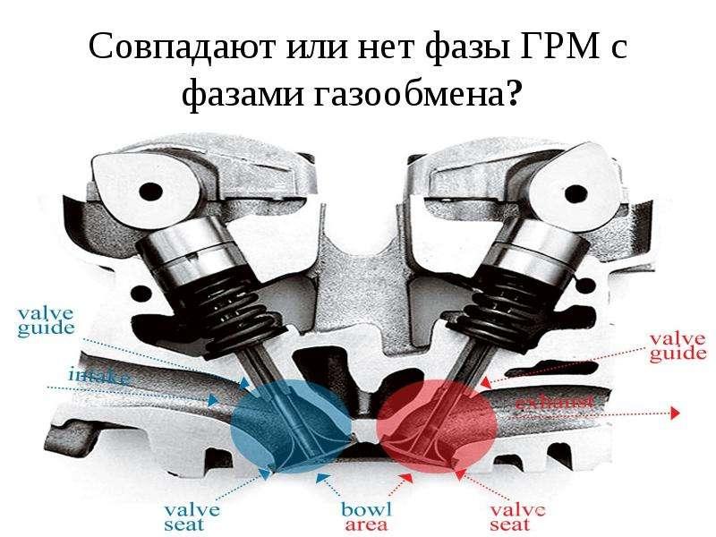 Совпадают или нет фазы ГРМ с фазами газообмена?