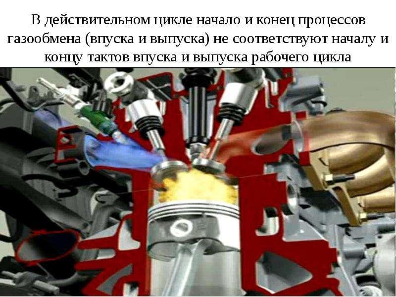 В действительном цикле начало и конец процессов газообмена (впуска и выпуска) не соответствуют начал