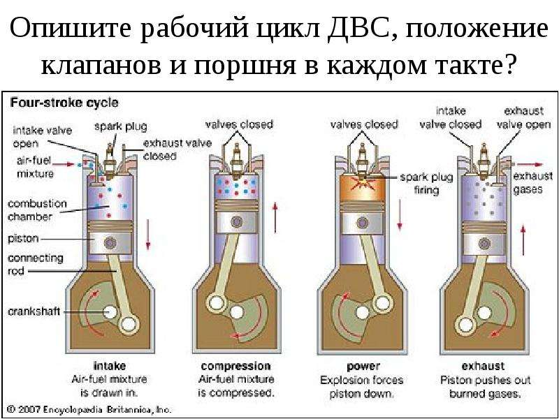 Опишите рабочий цикл ДВС, положение клапанов и поршня в каждом такте?