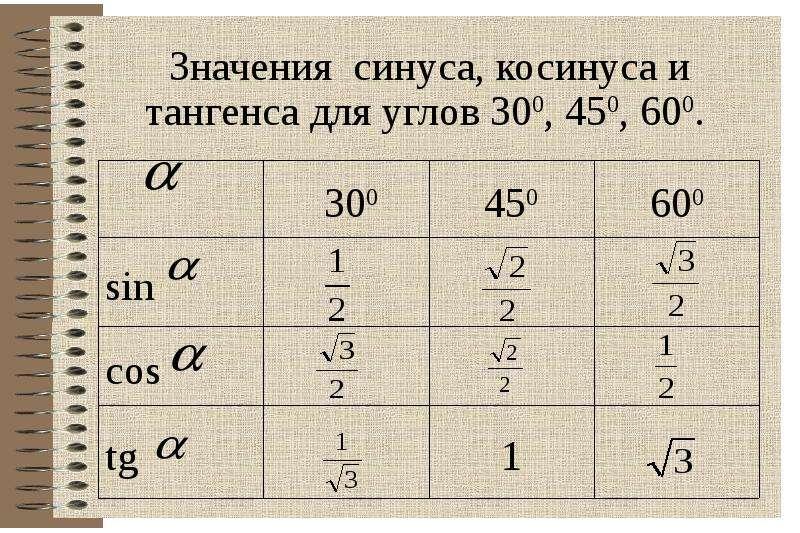 Значения синуса, косинуса и тангенса для углов 300, 450, 600.