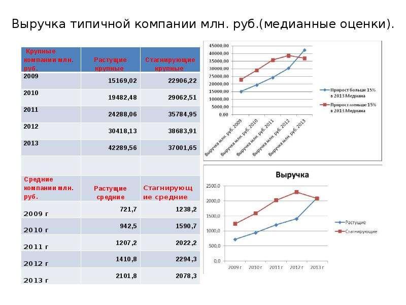 Выручка типичной компании млн. руб. (медианные оценки).