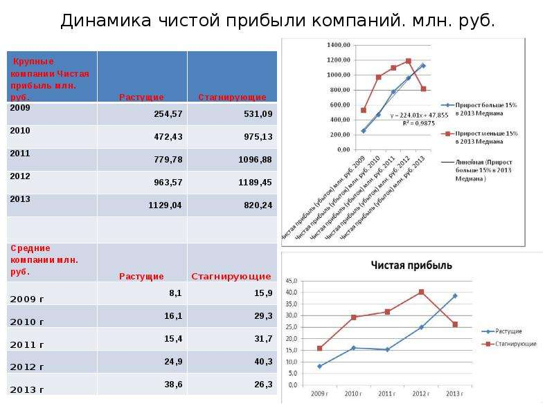 Динамика чистой прибыли компаний. млн. руб.