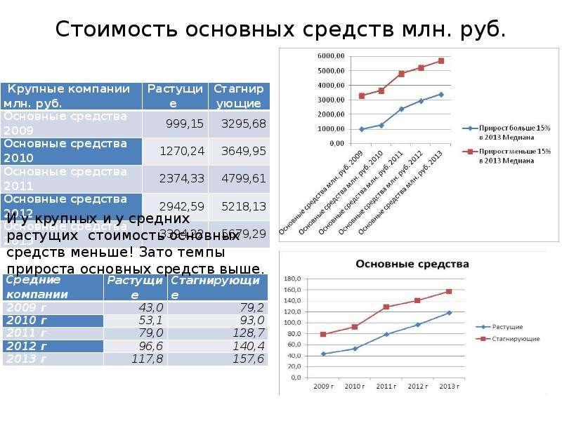 Стоимость основных средств млн. руб.