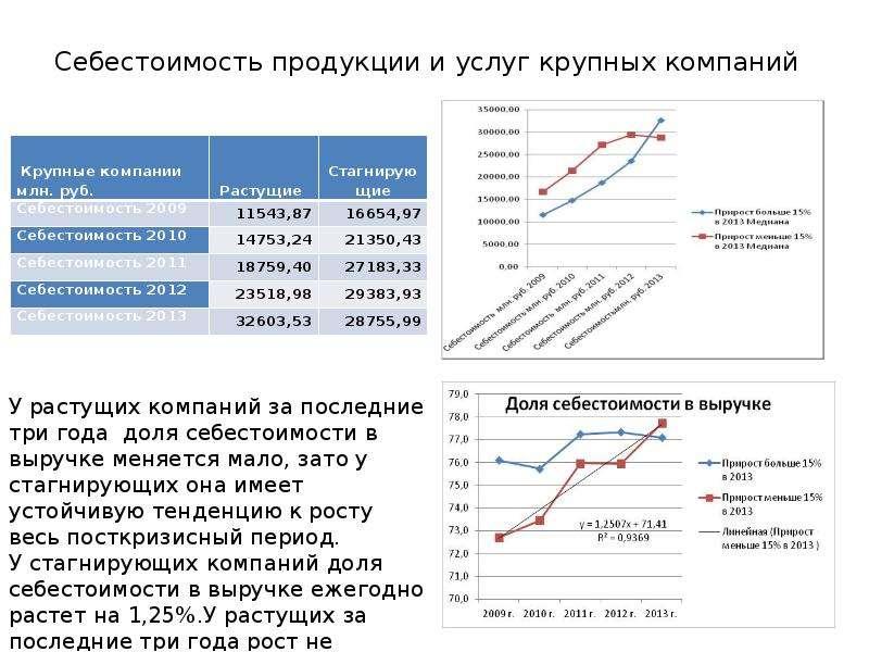 Себестоимость продукции и услуг крупных компаний