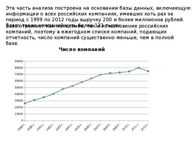 Статистика российских компаний и ее анализ Ю. А. Полунин, журнал «Эксперт», слайд 4