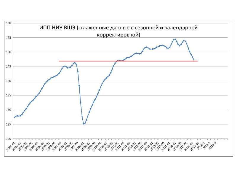 Статистика российских компаний и ее анализ Ю. А. Полунин, журнал «Эксперт», слайд 32