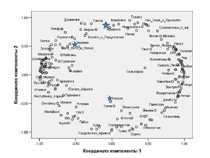 Статистика российских компаний и ее анализ Ю. А. Полунин, журнал «Эксперт», слайд 38