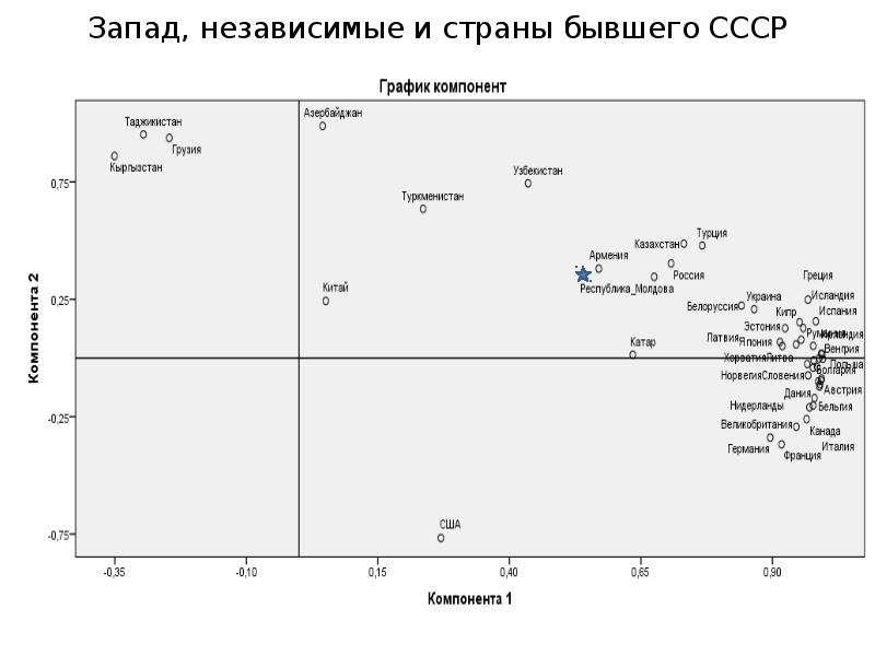 Запад, независимые и страны бывшего СССР