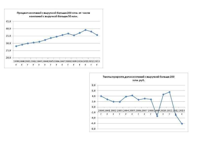 Статистика российских компаний и ее анализ Ю. А. Полунин, журнал «Эксперт», слайд 47