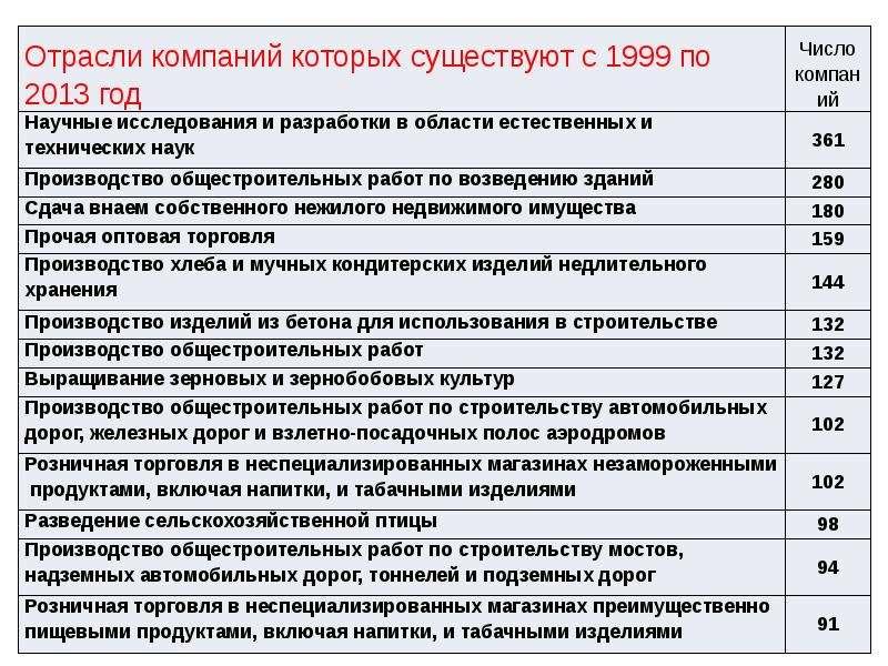 Статистика российских компаний и ее анализ Ю. А. Полунин, журнал «Эксперт», слайд 6