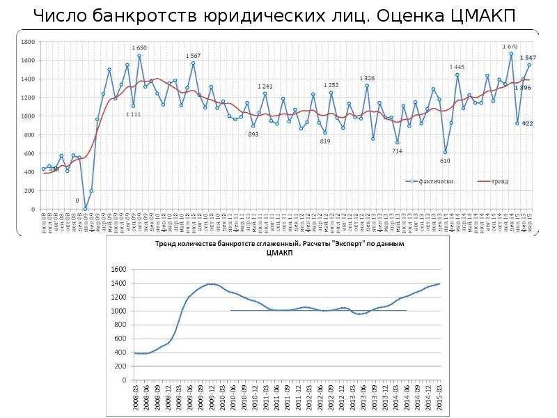 Число банкротств юридических лиц. Оценка ЦМАКП