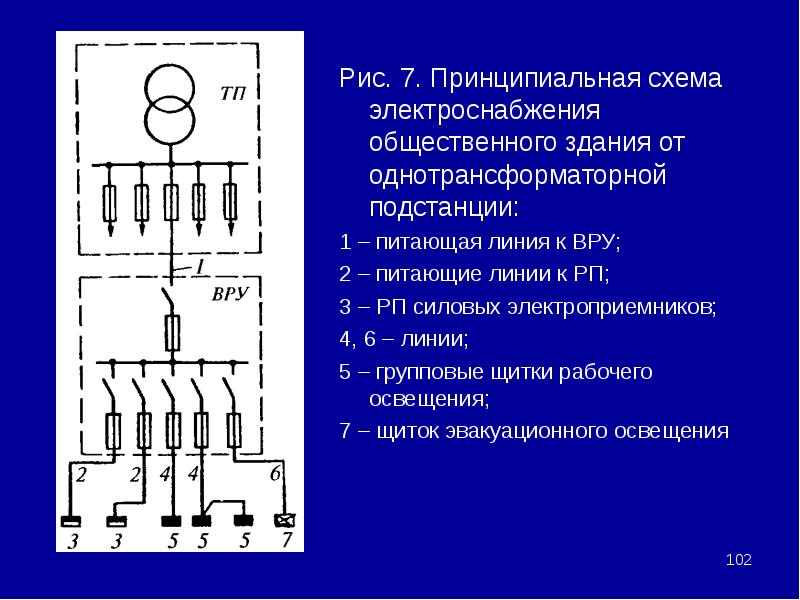 Рис. 7. Принципиальная схема электроснабжения общественного здания от однотрансформаторной подстанци