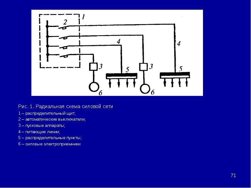Рис. 1. Радиальная схема силовой сети Рис. 1. Радиальная схема силовой сети 1 – распределительный щи