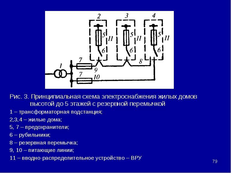 Рис. 3. Принципиальная схема электроснабжения жилых домов высотой до 5 этажей с резервной перемычкой
