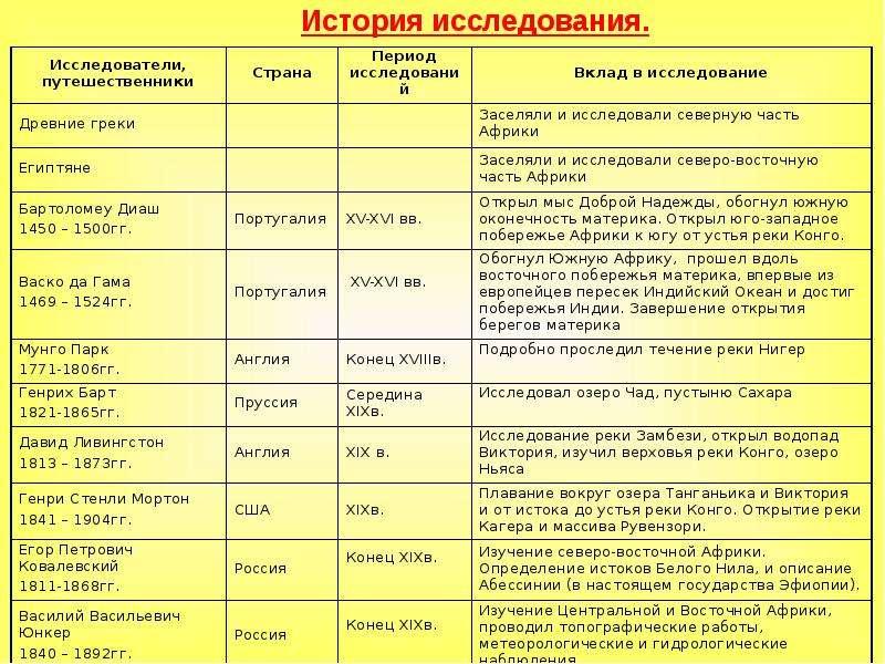 Путешественники россии и их открытия таблица региональном управлении
