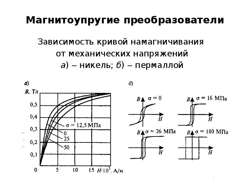 Магнитоупругие преобразователи Зависимость кривой намагничивания от механических напряжений а) ‒ ник