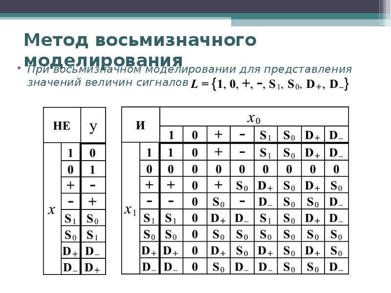 Метод восьмизначного моделирования При восьмизначном моделировании для представления значений величи