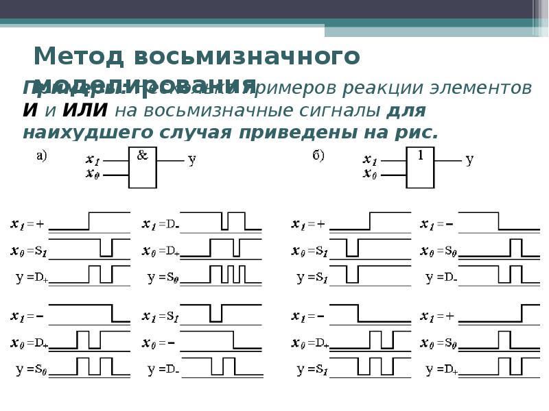 Метод восьмизначного моделирования Примеры: Несколько примеров реакции элементов И и ИЛИ на восьмизн