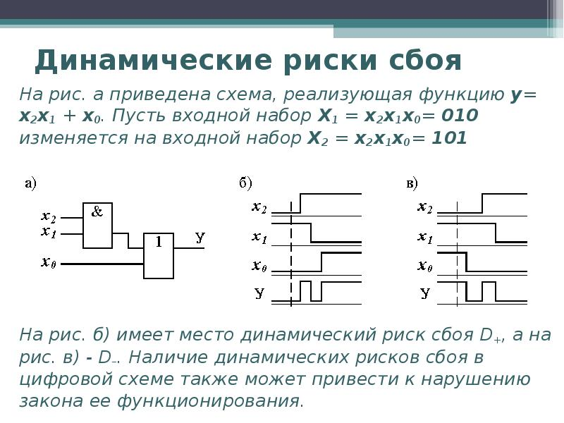 Динамические риски сбоя На рис. а приведена схема, реализующая функцию у= x2x1 + x0. Пусть входной н