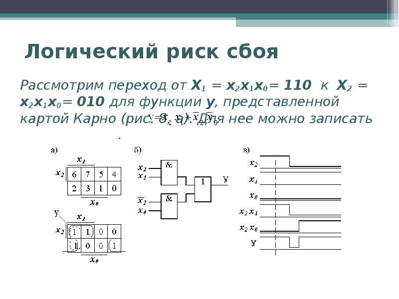 Логический риск сбоя Рассмотрим переход от Х1 = x2x1x0= 110 к Х2 = x2x1x0= 010 для функции у, предст