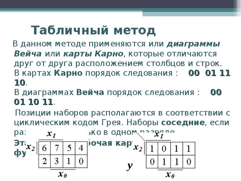 Табличный метод В данном методе применяются или диаграммы Вейча или карты Карно, которые отличаются