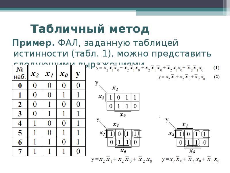 Табличный метод Пример. ФАЛ, заданную таблицей истинности (табл. 1), можно представить следующими вы