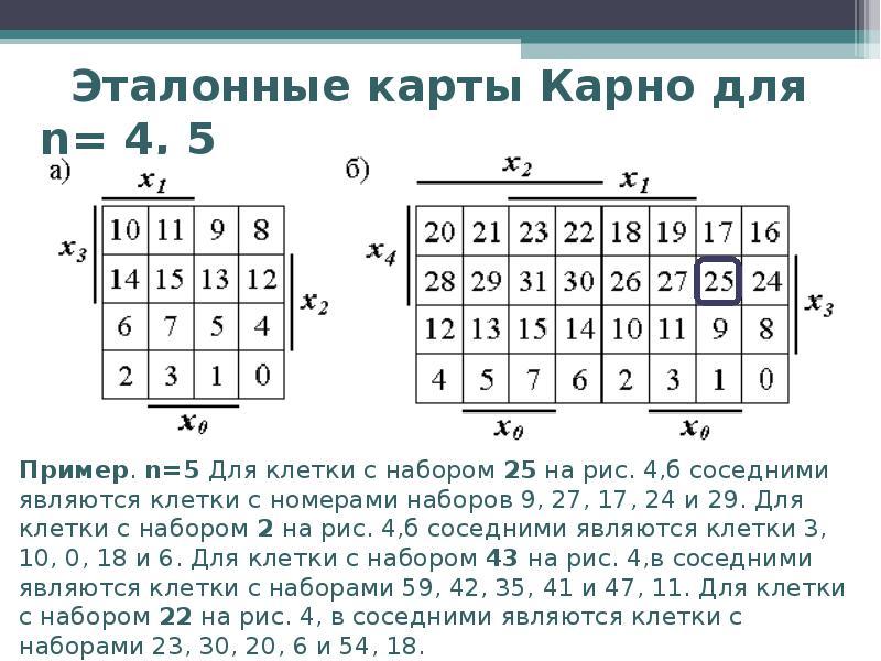 Эталонные карты Карно для n= 4, 5