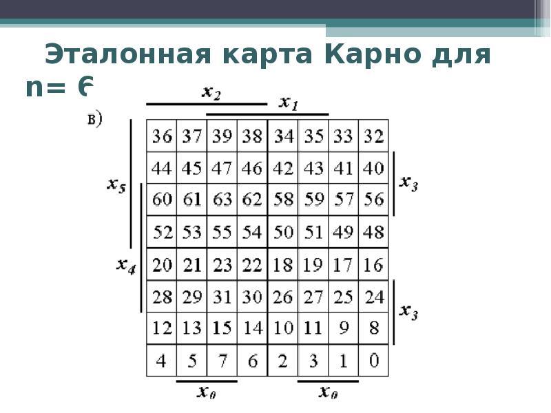 Эталонная карта Карно для n= 6