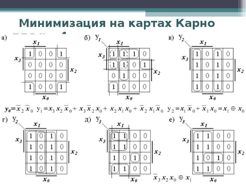 Минимизация на картах Карно для n= 4