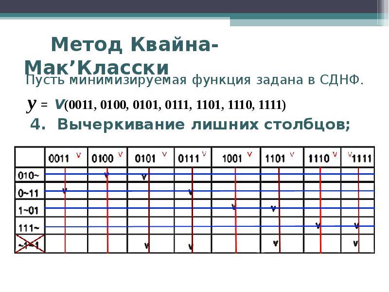 Метод Квайна-Мак'Класски Пусть минимизируемая функция задана в СДНФ. y = V(0011, 0100, 0101, 0111, 1