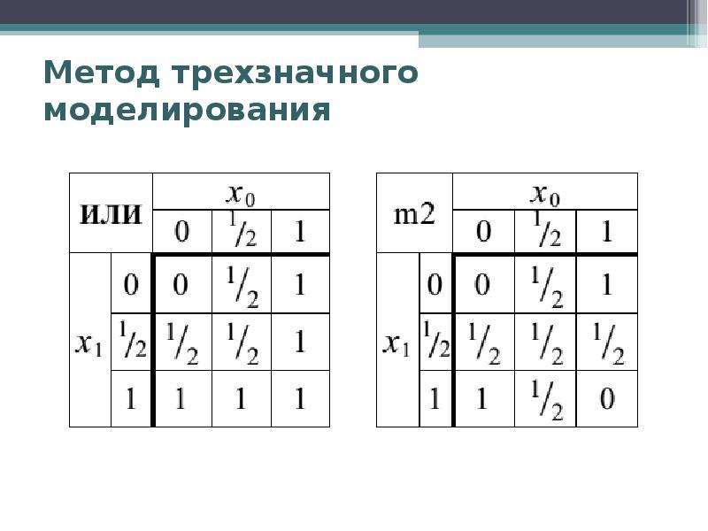 Метод трехзначного моделирования