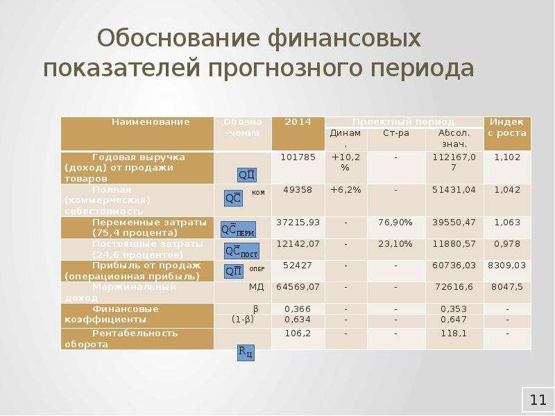 Обоснование финансовых показателей прогнозного периода