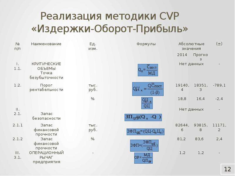 Реализация методики CVP «Издержки-Оборот-Прибыль»