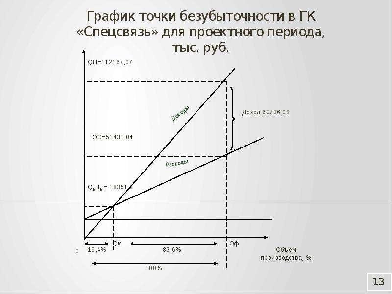 График точки безубыточности в ГК «Спецсвязь» для проектного периода, тыс. руб.