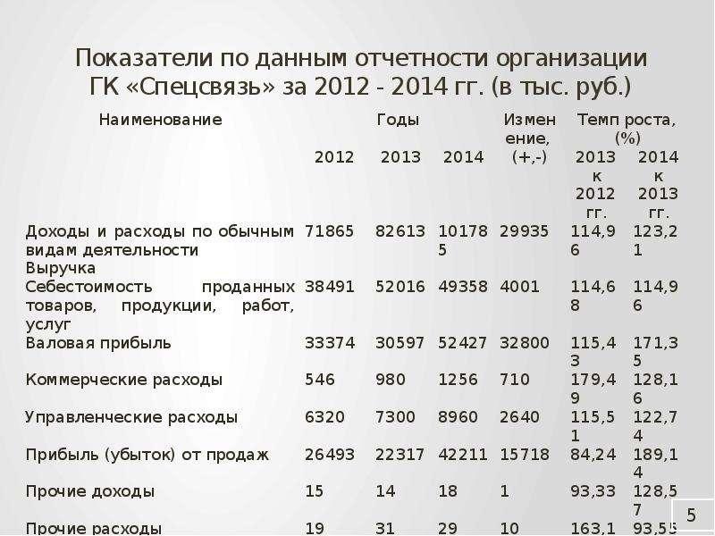 Показатели по данным отчетности организации ГК «Спецсвязь» за 2012 - 2014 гг. (в тыс. руб. )