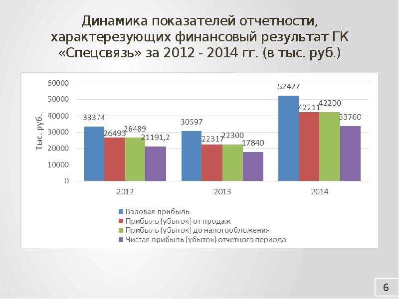 Динамика показателей отчетности, характерезующих финансовый результат ГК «Спецсвязь» за 2012 - 2014